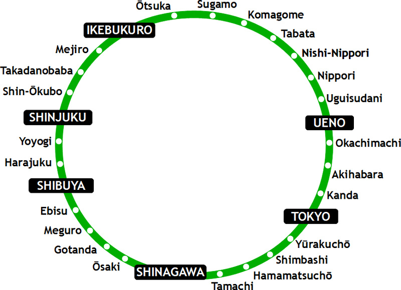 Yamanote Line traverses around most of Central Tokyo
